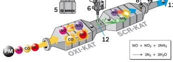 filtru particule dpf 2