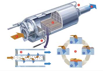 filtrul de particule pilot power tuning