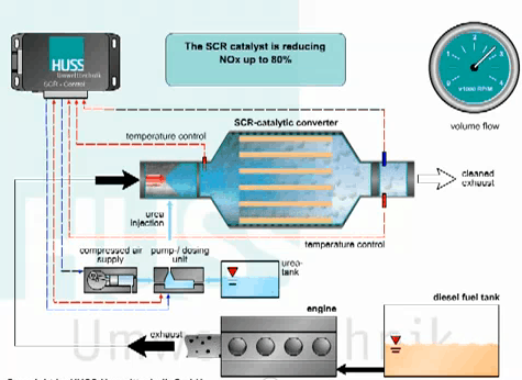 regenerarea filtrelor de particule pilot power tuning