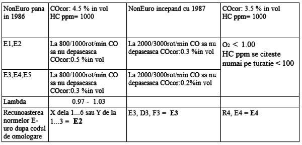 tabel-benzina